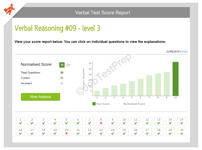 Verbal Reasoning Test Score Report