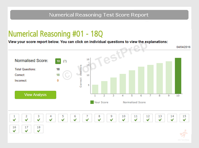 Numerical Test Score Report