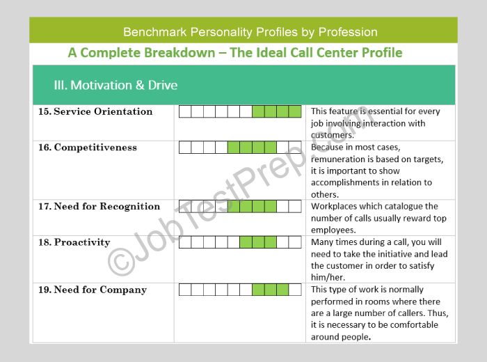 Sample personality profile essay