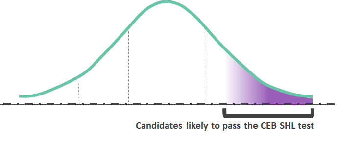 How to Successfully Pass Your Heineken CEB SHL Bell Curve