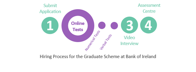 Graduate Scheme Bank of Ireland Hiring Process