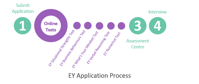 EY Application Process