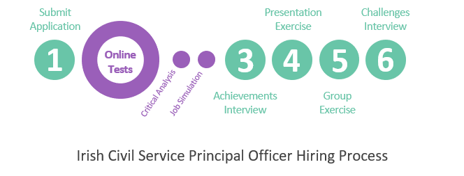 Irish Civil Service Principal Officer Online Tests Jobtestprep
