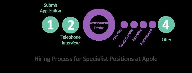 Apple Specialist Application Process