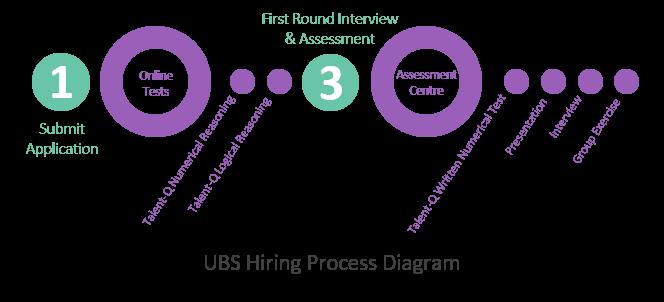 UBS Trader Talent-Q Assessment Tests