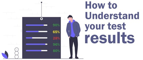 how to understand talent-q numerical reasoning test results